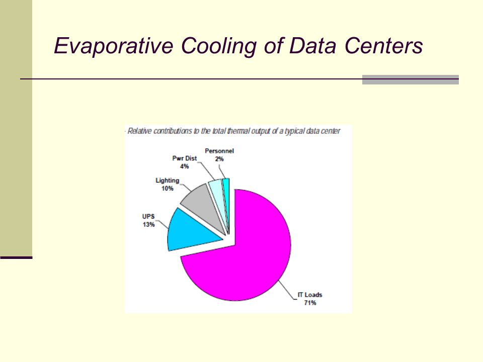 Evaporative Cooling of Data Centers Cooling Effect Summary Direct evap Supply temp = 76 degrees Tonnage = 21.6 Indirect evap Supply temp = 77.5 degrees Tonnage = 20.25 Indirect/Direct evap Supply temp = 66.3 Tonnage = 30.33