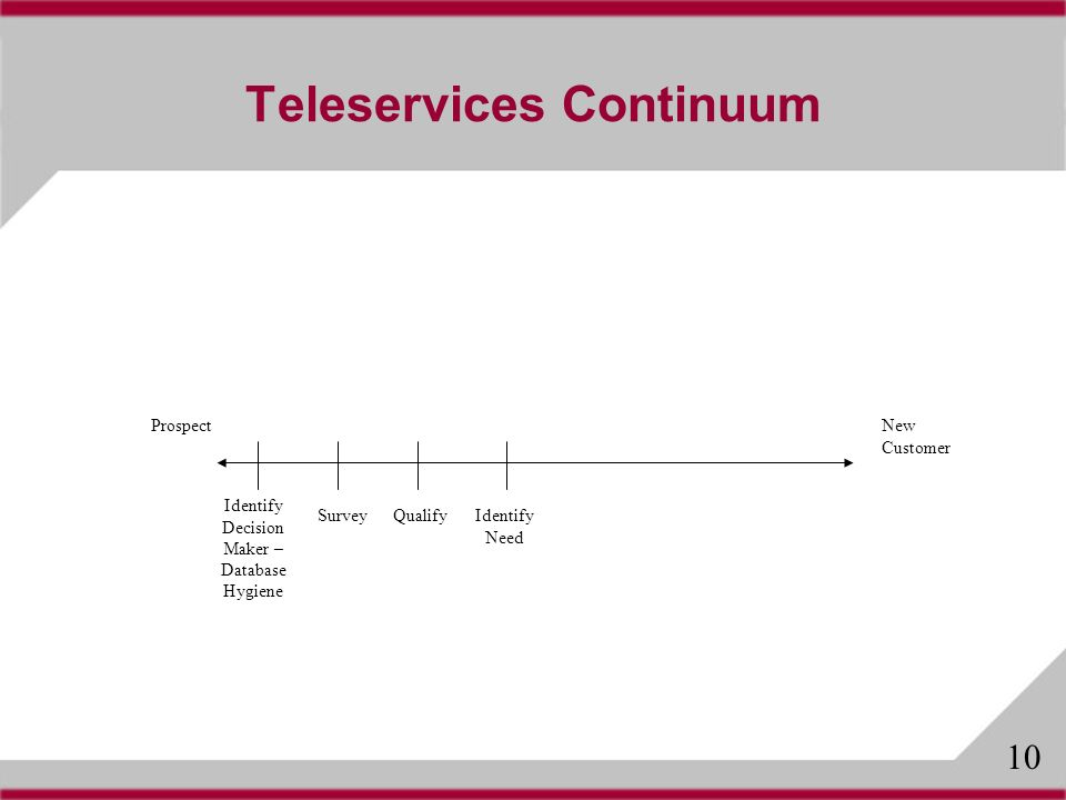 Teleservices Continuum ProspectNew Customer SurveyQualify Identify Decision Maker – Database Hygiene Identify Need 10