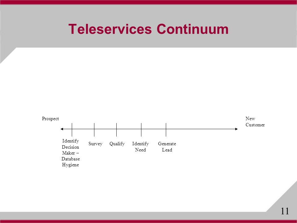 Teleservices Continuum ProspectNew Customer SurveyQualify Identify Decision Maker – Database Hygiene Identify Need Generate Lead 11