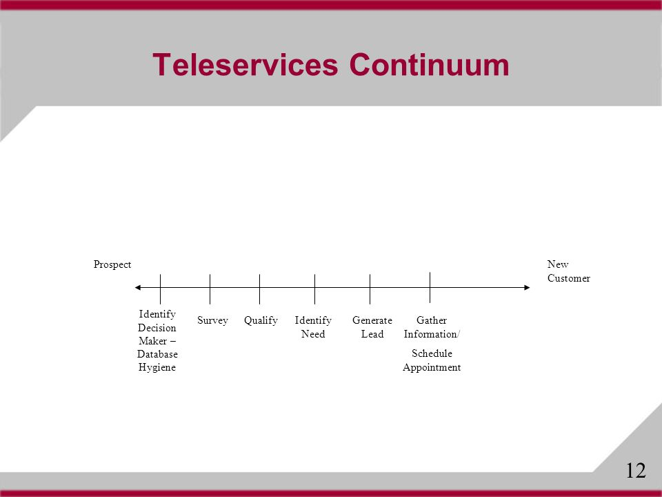 Teleservices Continuum ProspectNew Customer SurveyQualify Identify Decision Maker – Database Hygiene Identify Need Generate Lead Gather Information/ Schedule Appointment 12