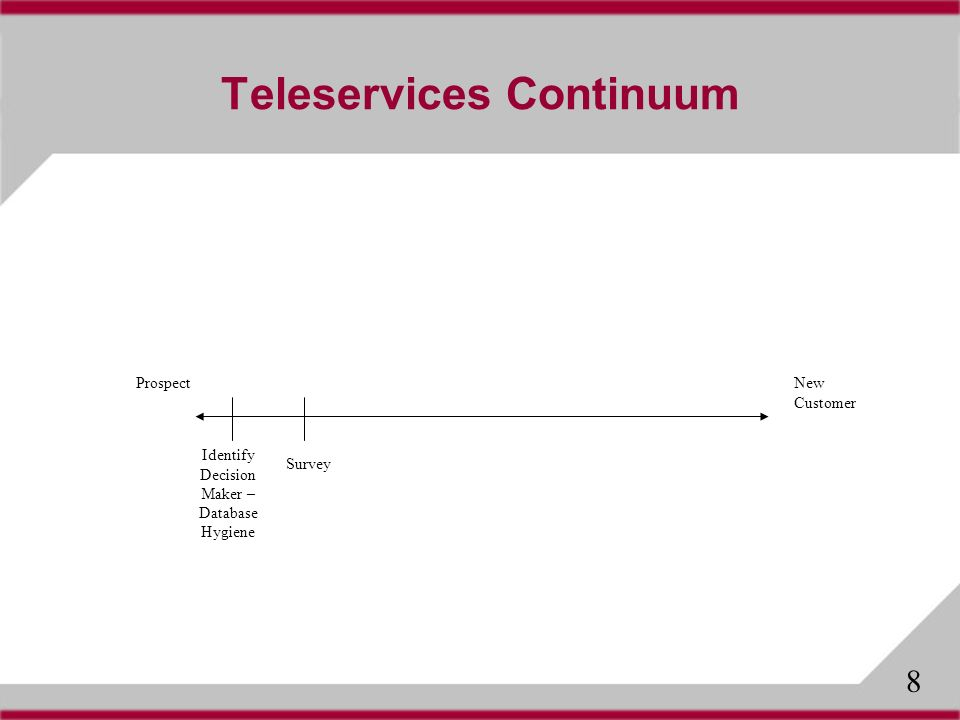 Teleservices Continuum ProspectNew Customer Survey Identify Decision Maker – Database Hygiene 8