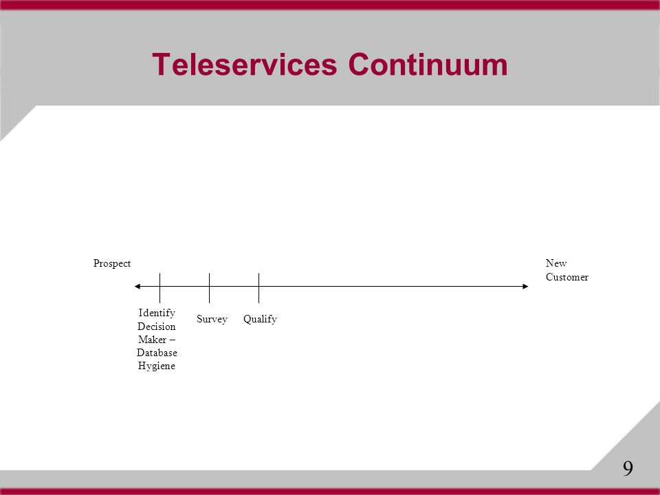 Teleservices Continuum ProspectNew Customer SurveyQualify Identify Decision Maker – Database Hygiene 9