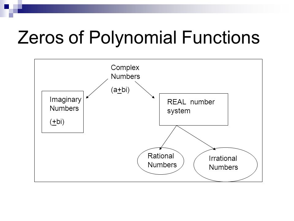 Zeros of Polynomial Functions Complex Numbers (a+bi) Imaginary Numbers (+bi) REAL number system Rational Numbers Irrational Numbers