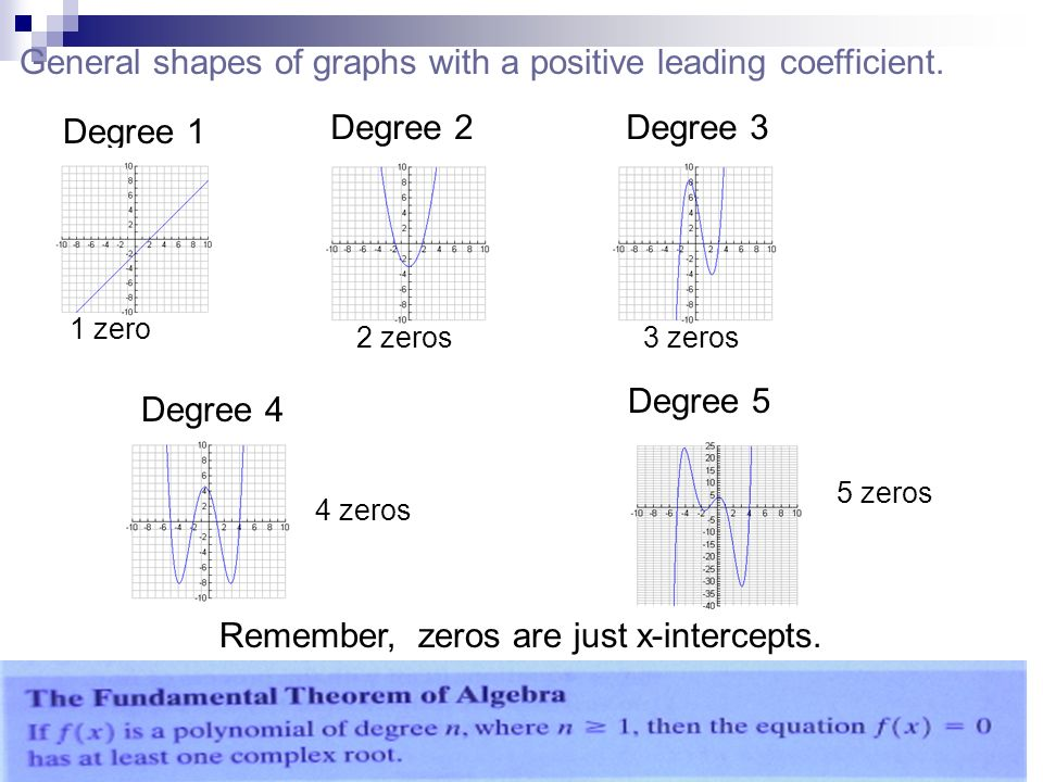 Degree 1 1 zero Degree 2 2 zeros Degree 3 3 zeros Degree 4 4 zeros Degree 5 5 zeros Remember, zeros are just x-intercepts. General shapes of graphs wi