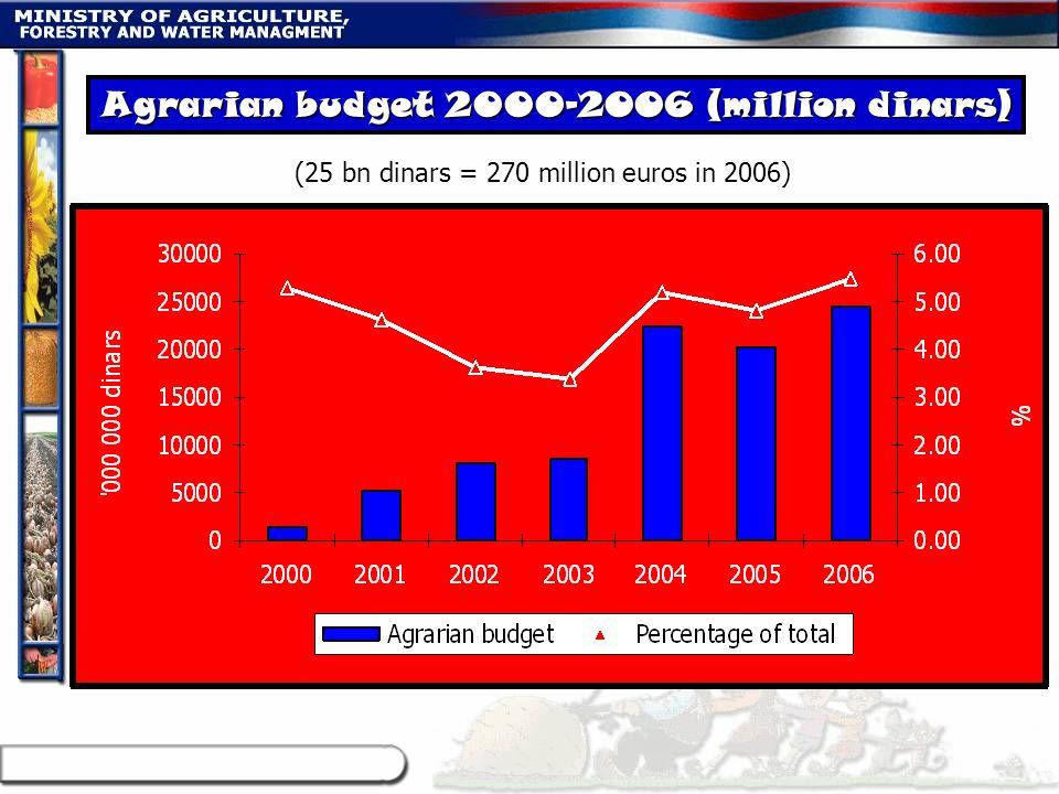 Agrarian budget 2000-2006 (million dinars) (25 bn dinars = 270 million euros in 2006)