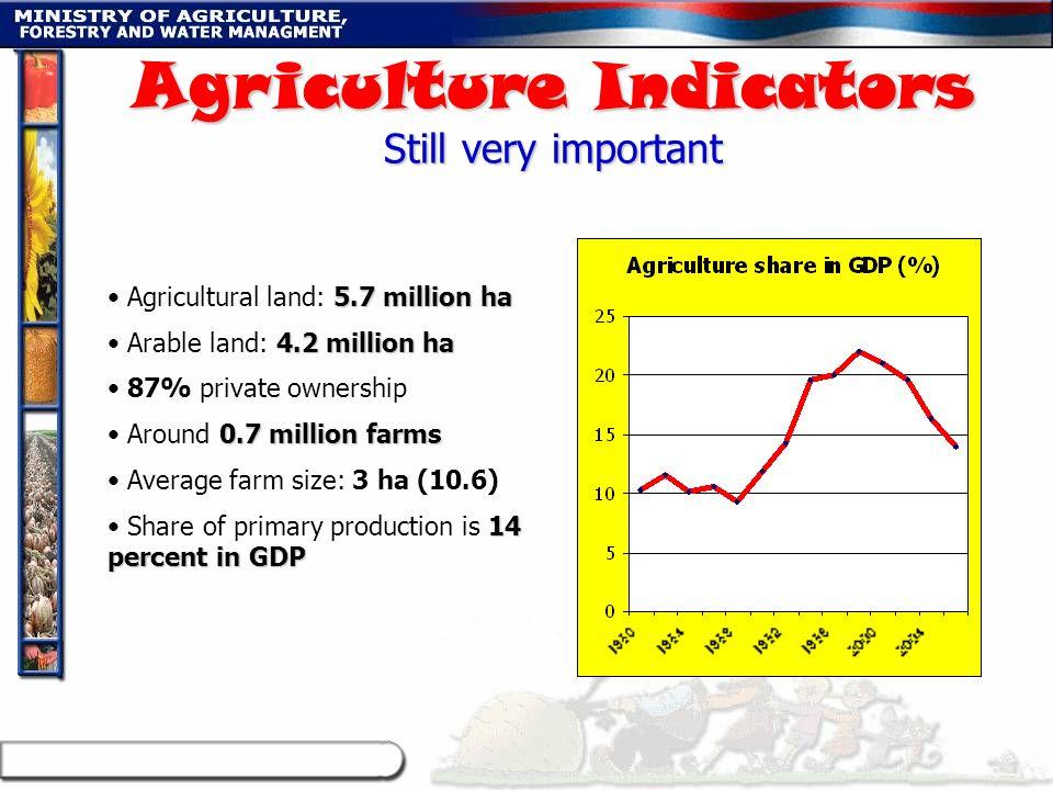 5.7 million ha Agricultural land: 5.7 million ha 4.2 million ha Arable land: 4.2 million ha 87% private ownership 0.7 million farms Around 0.7 million