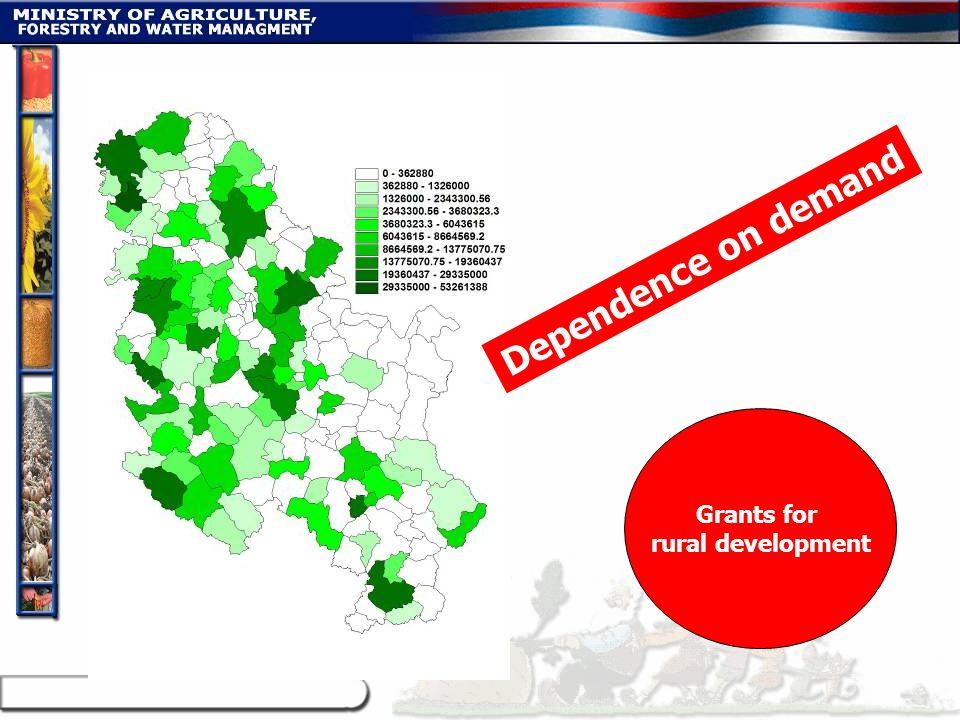 Grants for rural development Dependence on demand