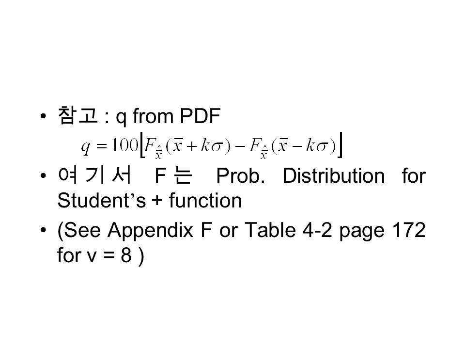 : q from PDF F Prob.