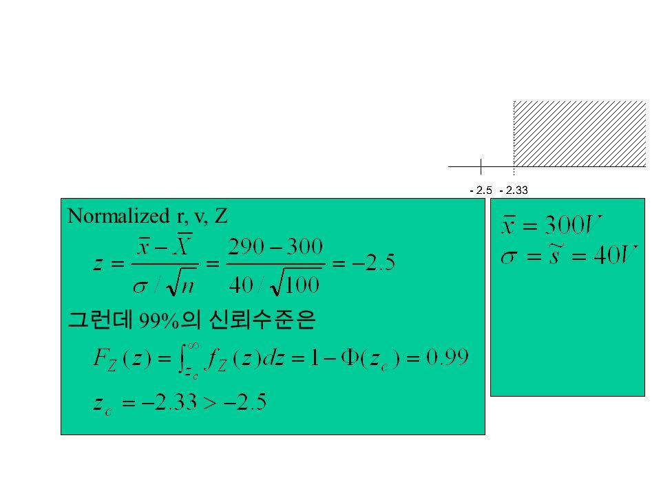 Normalized r, v, Z 99%