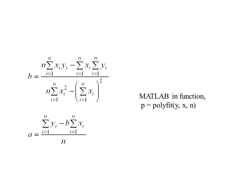 MATLAB in function, p = polyfit(y, x, n)