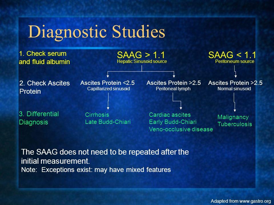 Diagnostic Studies SAAG > 1.1SAAG < 1.1 Ascites Protein <2.5Ascites Protein >2.5 1. Check serum and fluid albumin Ascites Protein >2.5 2. Check Ascite