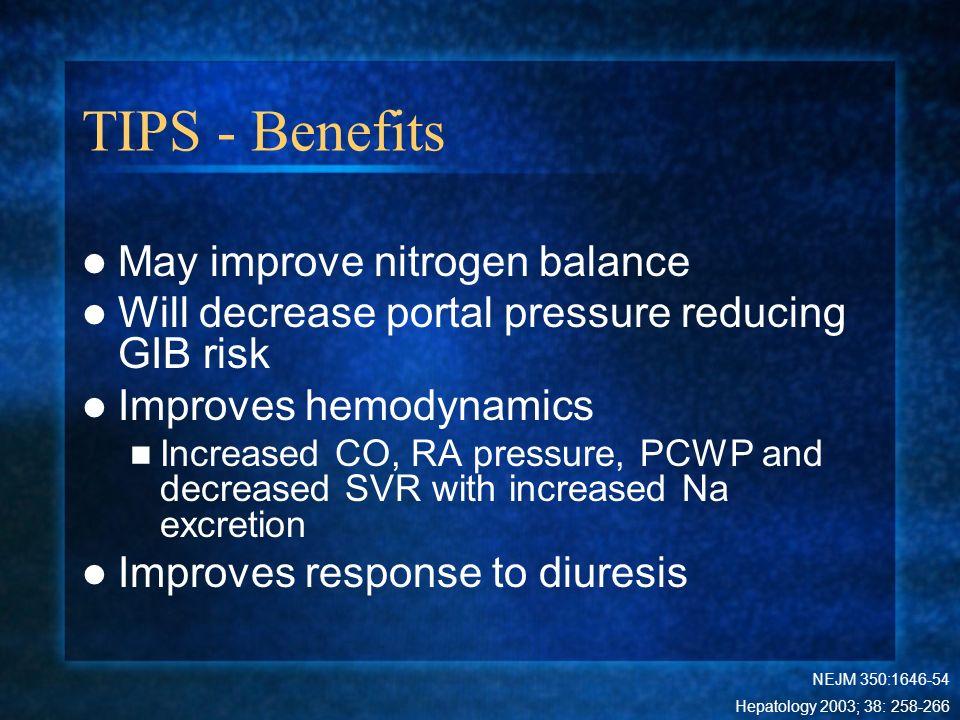TIPS - Benefits May improve nitrogen balance Will decrease portal pressure reducing GIB risk Improves hemodynamics Increased CO, RA pressure, PCWP and