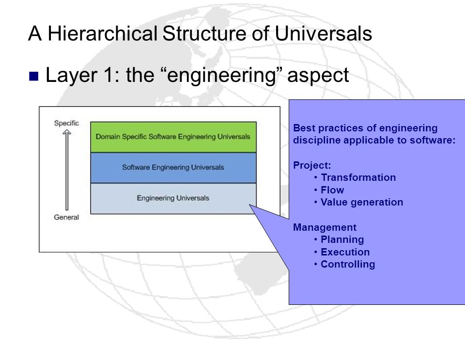 A Hierarchical Structure of Universals Layer 1: the engineering aspect Best practices of engineering discipline applicable to software: Project: Trans