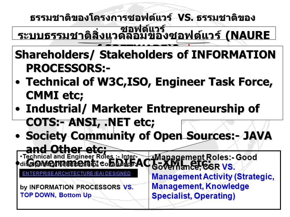 (NAURE of SOFTWARE)? (NAURE of SOFTWARE)? VS. VS. Shareholders/ Stakeholders of INFORMATION PROCESSORS:- Technical of W3C,ISO, Engineer Task Force, CM