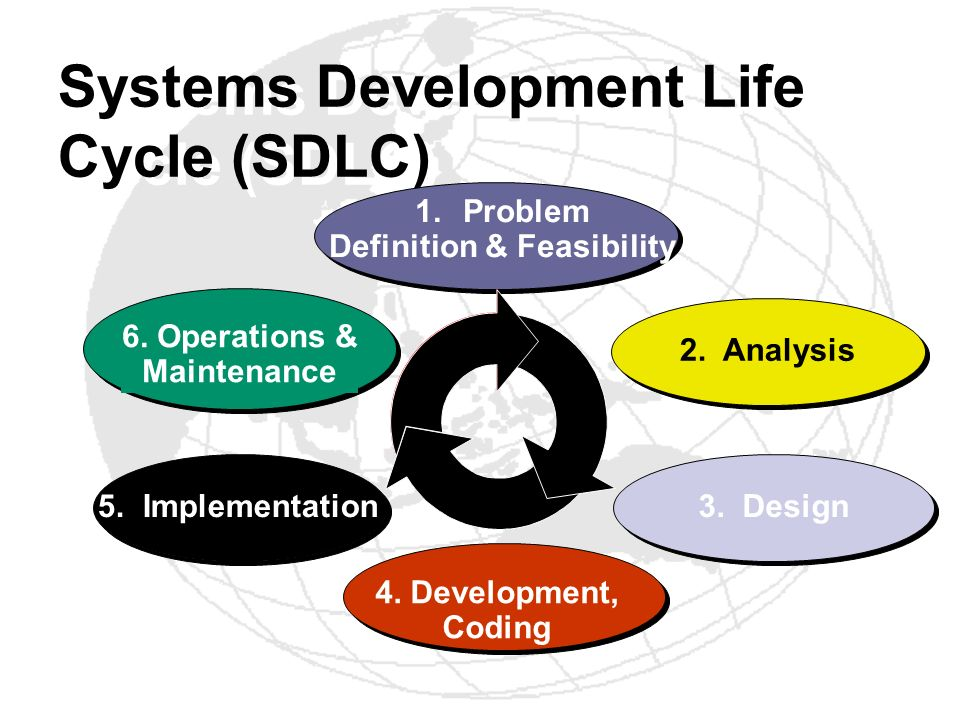 Systems Development Life Cycle (SDLC) 1.Problem Definition & Feasibility 6. Operations & Maintenance 4. Development, Coding 5. Implementation2. Analys