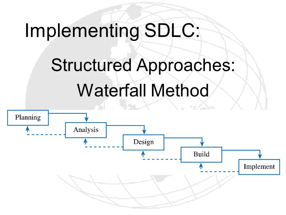 Implementing SDLC: Structured Approaches: Waterfall Method