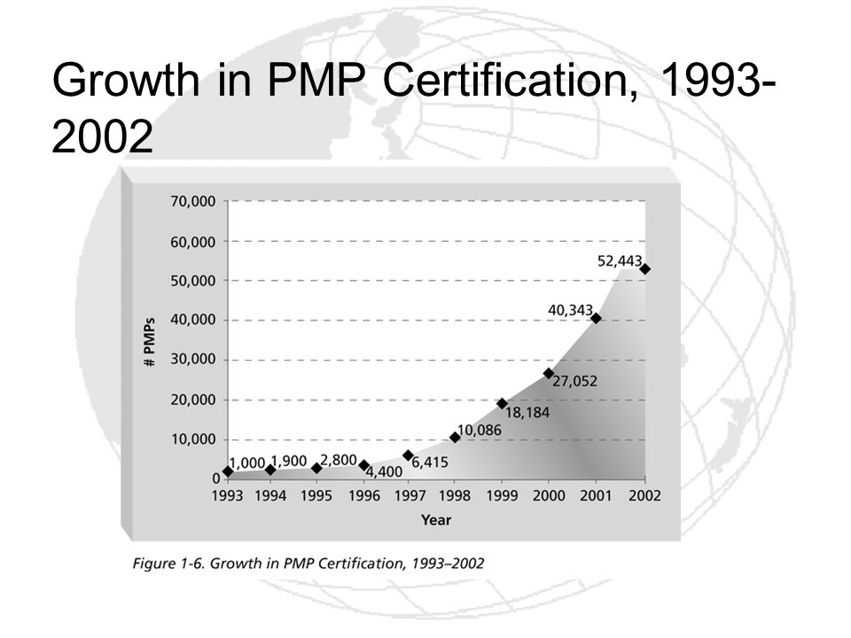 Growth in PMP Certification, 1993- 2002