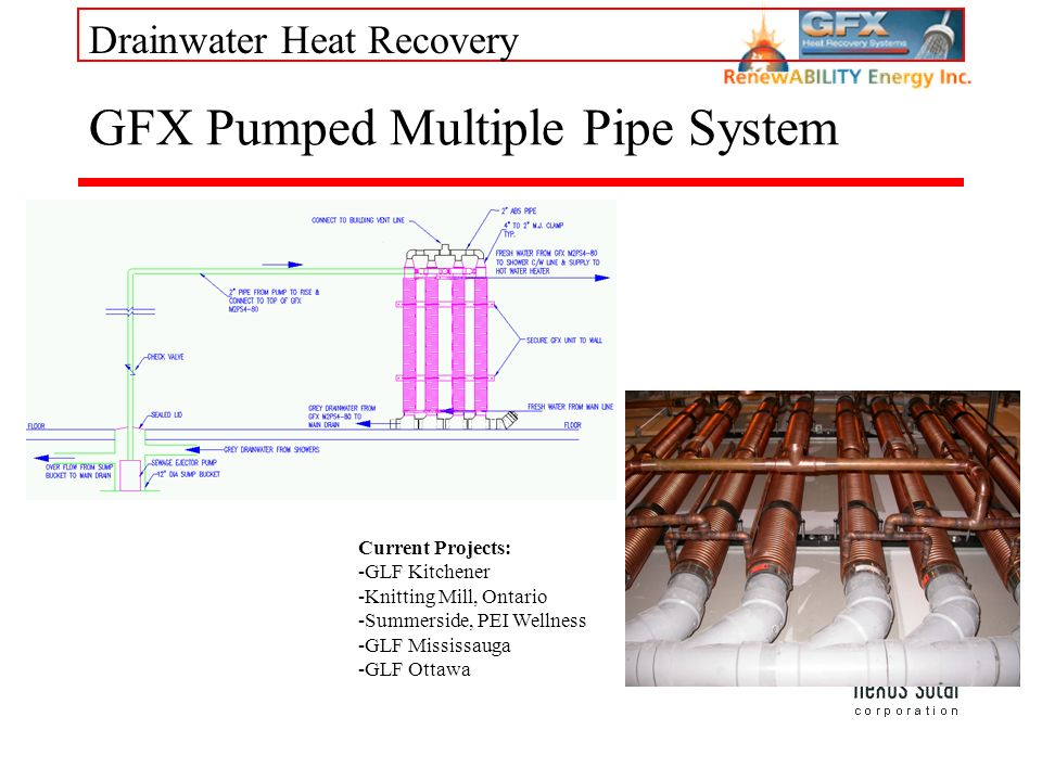 Drainwater Heat Recovery GFX Pumped Multiple Pipe System Current Projects: -GLF Kitchener -Knitting Mill, Ontario -Summerside, PEI Wellness -GLF Missi