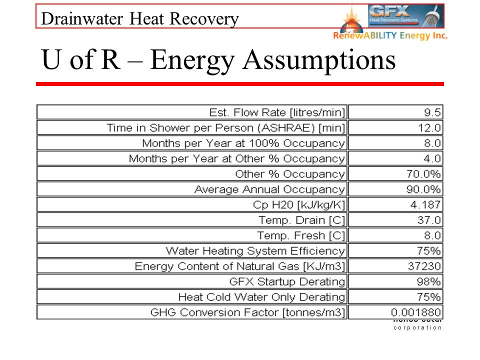 Drainwater Heat Recovery U of R – Energy Assumptions
