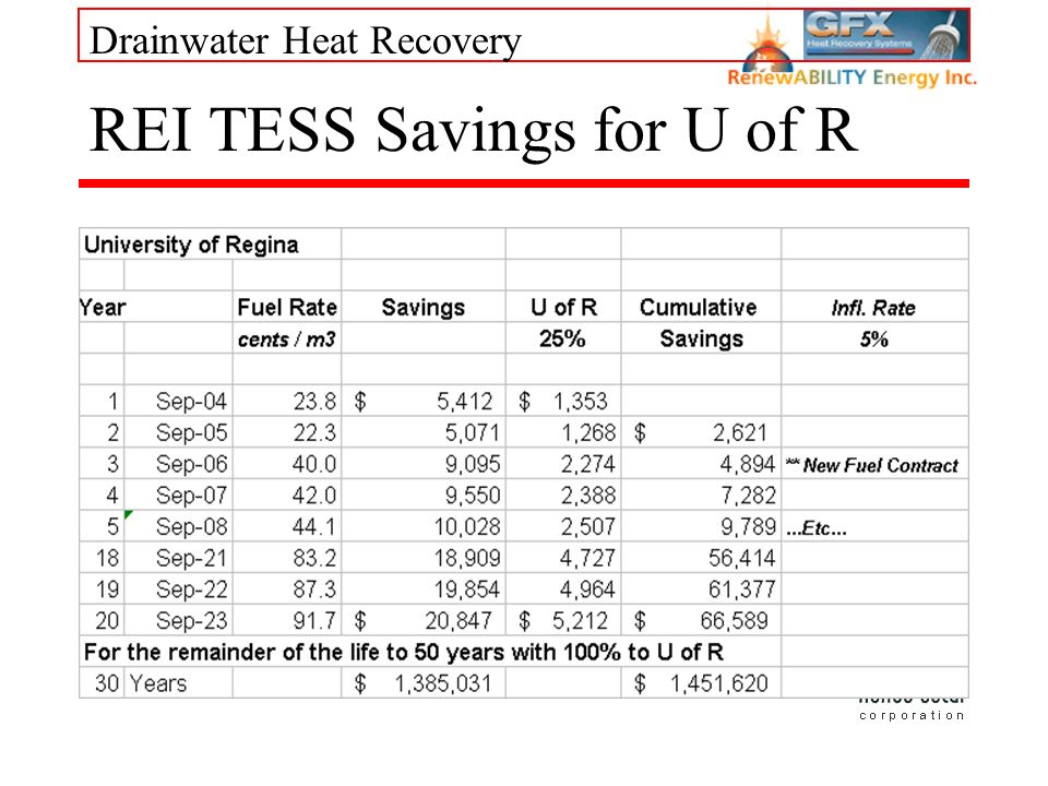 Drainwater Heat Recovery REI TESS Savings for U of R