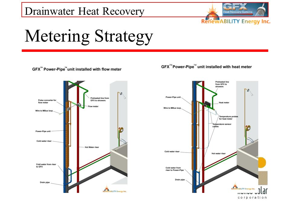 Drainwater Heat Recovery Metering Strategy