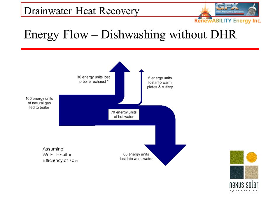 Drainwater Heat Recovery Energy Flow – Dishwashing without DHR Assuming: Water Heating Efficiency of 70%
