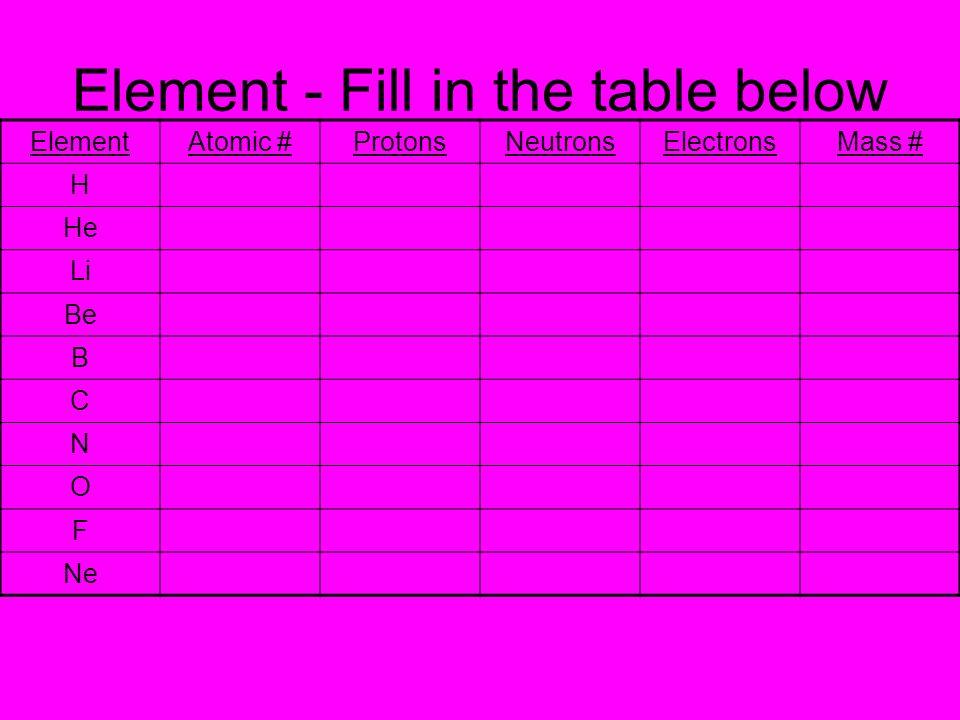 Element - Fill in the table below ElementAtomic #ProtonsNeutronsElectronsMass # H He Li Be B C N O F Ne