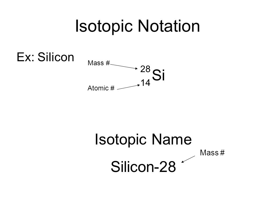 Isotopic Notation Ex: Silicon Si 28 14 Mass # Atomic # Isotopic Name Silicon-28 Mass #