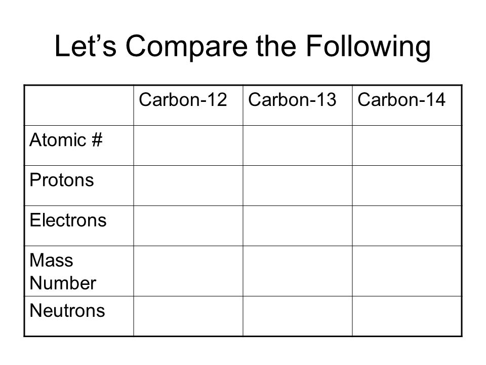 Lets Compare the Following Carbon-12Carbon-13Carbon-14 Atomic # Protons Electrons Mass Number Neutrons