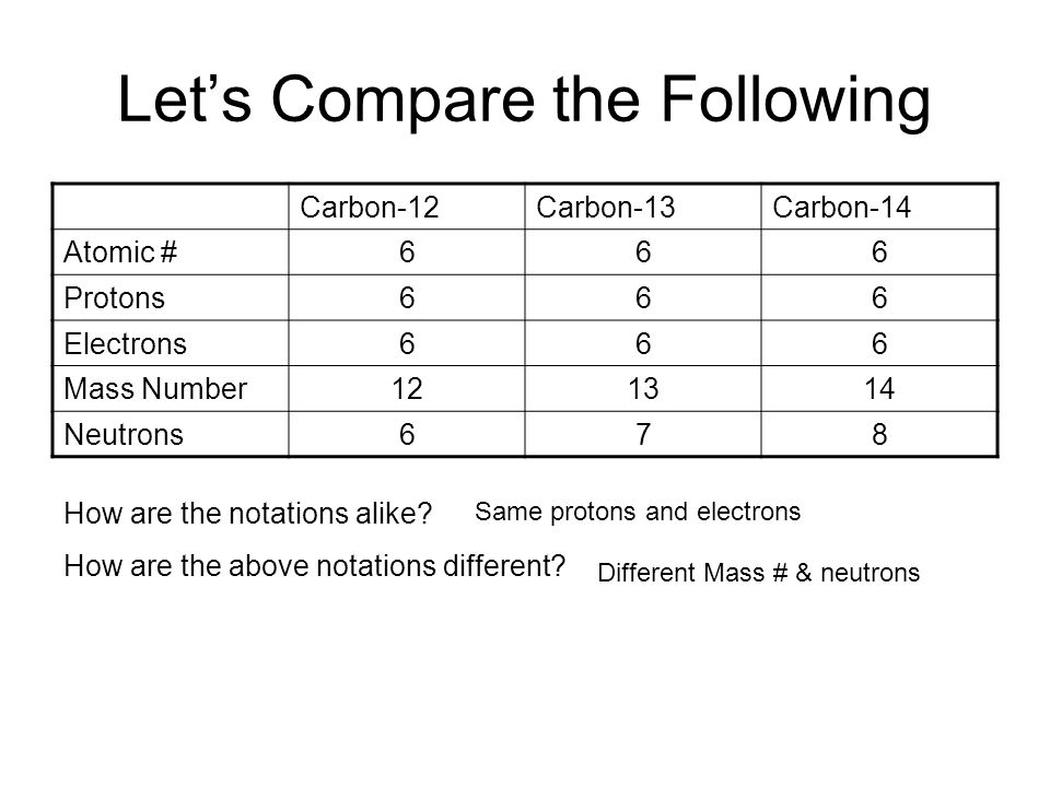 Lets Compare the Following Carbon-12Carbon-13Carbon-14 Atomic #666 Protons666 Electrons666 Mass Number121314 Neutrons678 How are the notations alike?
