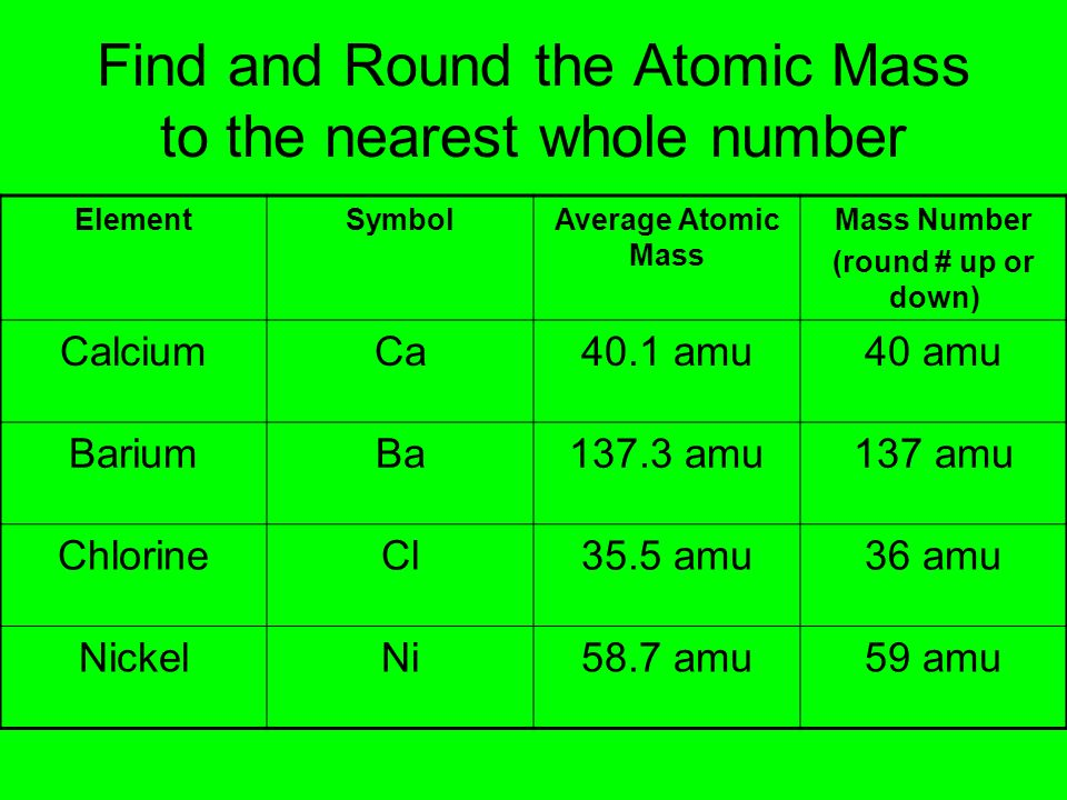 Find and Round the Atomic Mass to the nearest whole number ElementSymbolAverage Atomic Mass Mass Number (round # up or down) CalciumCa40.1 amu40 amu B