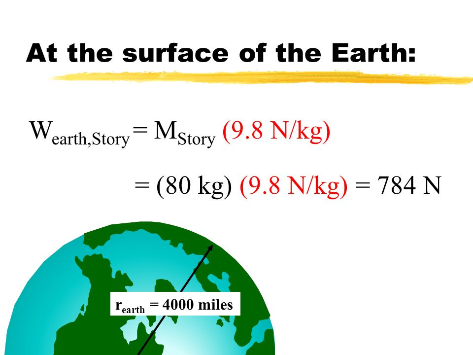 At the surface of the Earth: r earth = 4000 miles W earth,Story = M Story (9.8 N/kg) = (80 kg) (9.8 N/kg) = 784 N