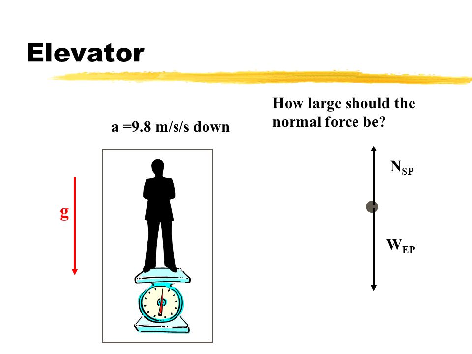 Elevator W EP N SP How large should the normal force be? a =9.8 m/s/s down g