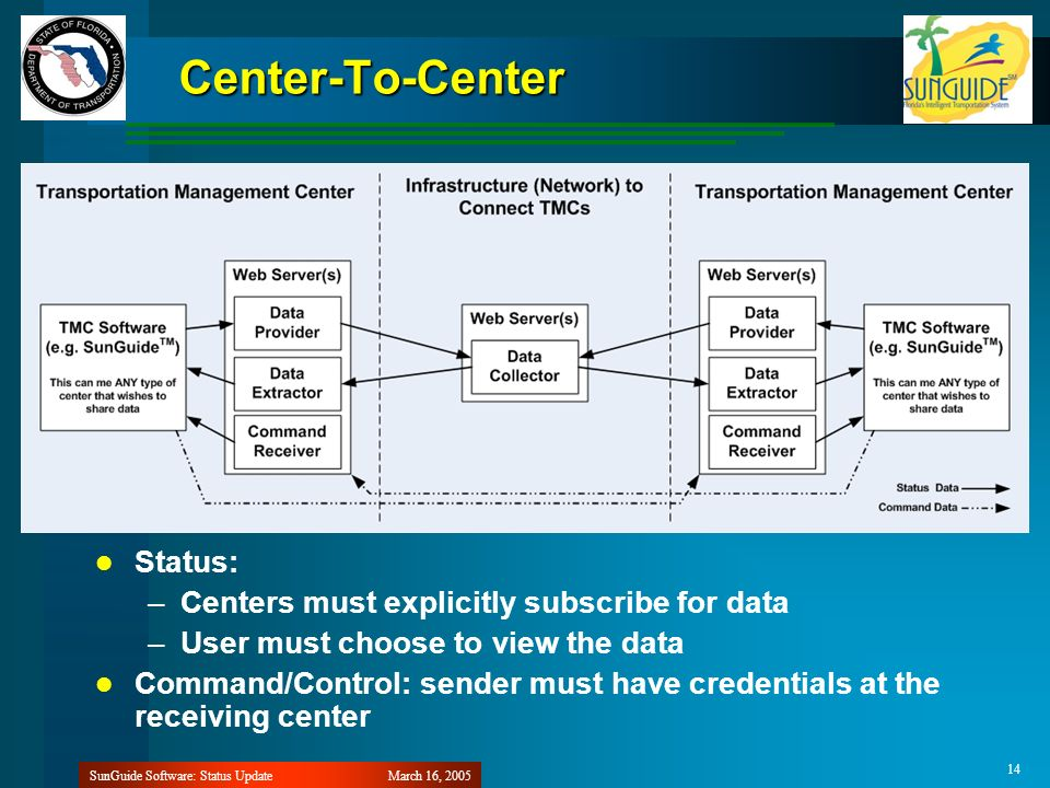 March 16, 2005SunGuide Software: Status Update 14 Center-To-Center Status: –Centers must explicitly subscribe for data –User must choose to view the data Command/Control: sender must have credentials at the receiving center