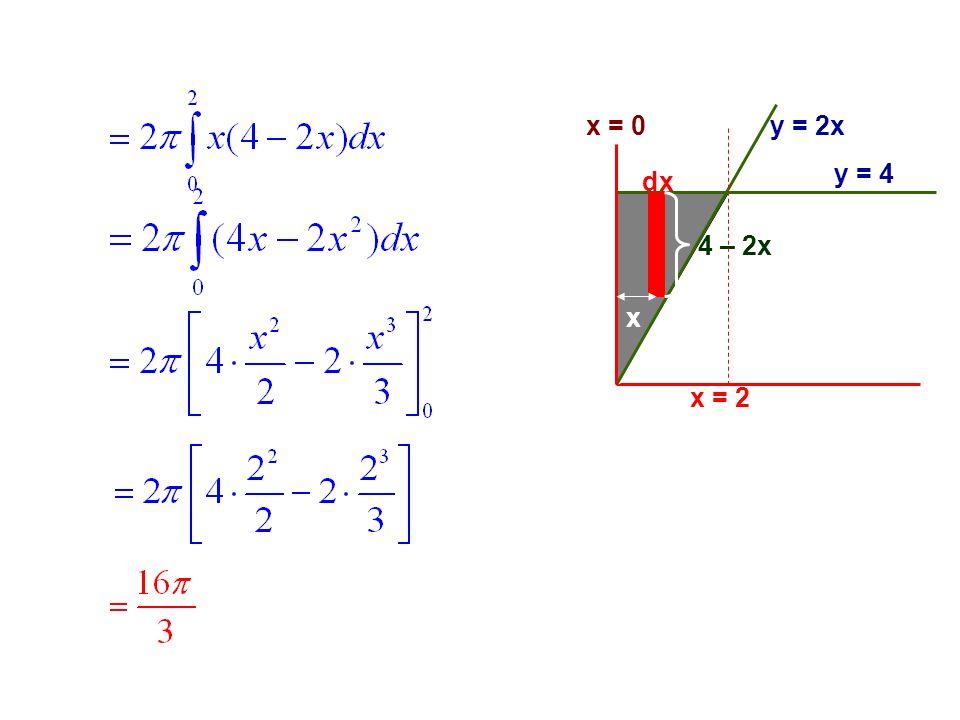 x = 0 dx y = 4 y = 2x 4 – 2x x x = 2