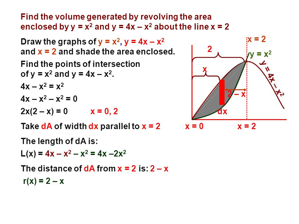 Find the volume generated by revolving the area enclosed by y = x 2 and y = 4x – x 2 about the line x = 2 Draw the graphs of y = x 2, y = 4x – x 2 and