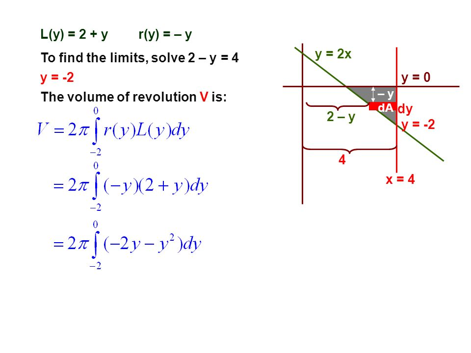 y = 2x y = 0 x = 4 dA dy 2 – y 4 – y r(y) = – yL(y) = 2 + y The volume of revolution V is: To find the limits, solve 2 – y = 4 y = -2