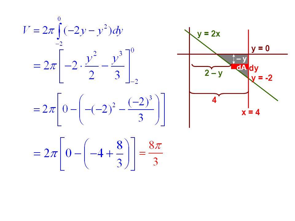 y = 2x y = 0 x = 4 dA dy 2 – y 4 – y y = -2