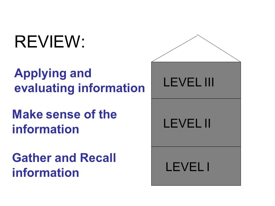LEVEL II LEVEL III LEVEL I Applying and evaluating information Make sense of the information Gather and Recall information REVIEW: