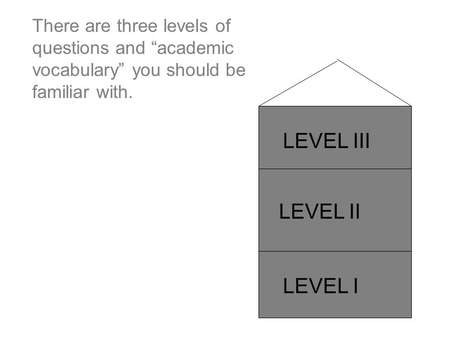 LEVEL II LEVEL III LEVEL I There are three levels of questions and academic vocabulary you should be familiar with.