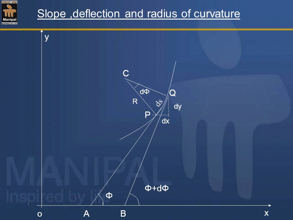 Slope,deflection and radius of curvature Φ Φ+dΦ P Q C dy dx AB y o x dΦdΦ R ds