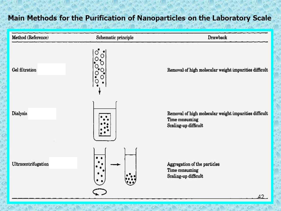 Main Methods for the Purification of Nanoparticles on the Laboratory Scale 42