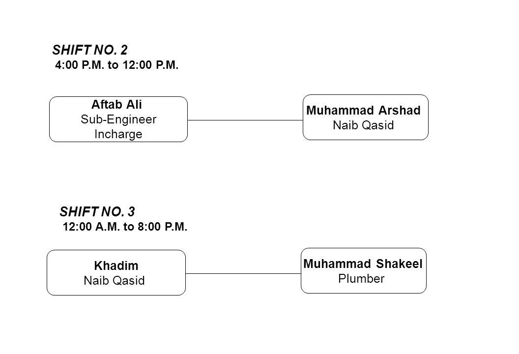 Aftab Ali Sub-Engineer Incharge Muhammad Arshad Naib Qasid SHIFT NO. 2 4:00 P.M. to 12:00 P.M. Khadim Naib Qasid Muhammad Shakeel Plumber SHIFT NO. 3