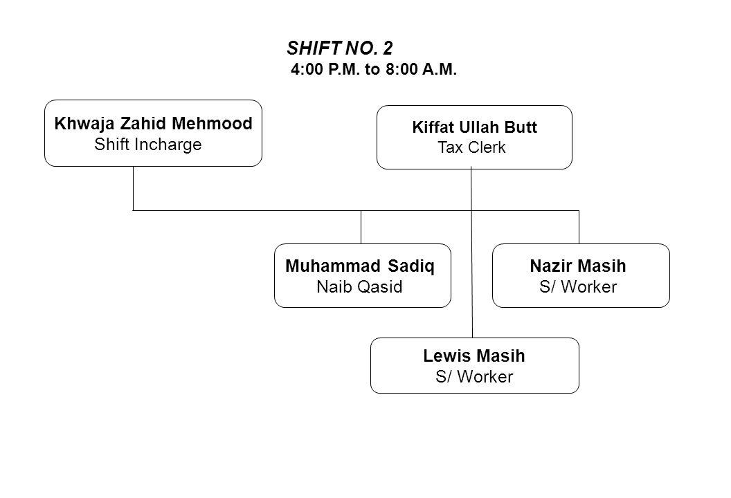 Nazir Masih S/ Worker SHIFT NO. 2 4:00 P.M. to 8:00 A.M. Muhammad Sadiq Naib Qasid Kiffat Ullah Butt Tax Clerk Lewis Masih S/ Worker Khwaja Zahid Mehm