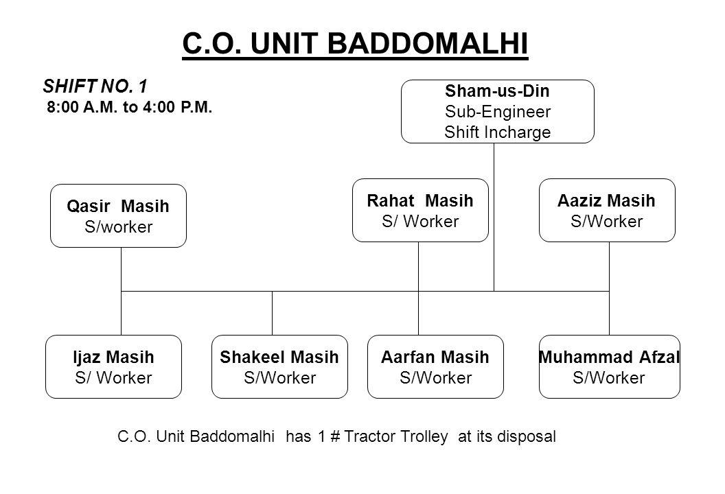 Sham-us-Din Sub-Engineer Shift Incharge C.O. UNIT BADDOMALHI SHIFT NO. 1 8:00 A.M. to 4:00 P.M. Rahat Masih S/ Worker Aaziz Masih S/Worker Qasir Masih