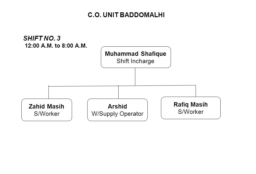 C.O. UNIT BADDOMALHI SHIFT NO. 3 12:00 A.M. to 8:00 A.M. Zahid Masih S/Worker Arshid W/Supply Operator Rafiq Masih S/Worker Muhammad Shafique Shift In