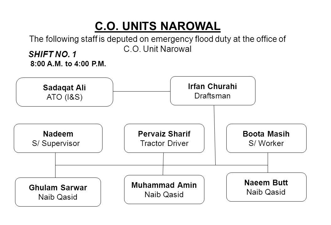 C.O. UNITS NAROWAL The following staff is deputed on emergency flood duty at the office of C.O. Unit Narowal Nadeem S/ Supervisor Pervaiz Sharif Tract