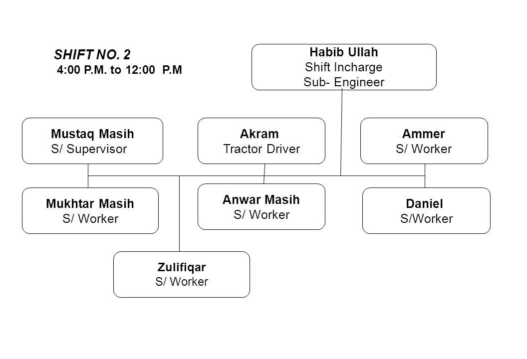 Mustaq Masih S/ Supervisor Akram Tractor Driver Ammer S/ Worker Habib Ullah Shift Incharge Sub- Engineer Mukhtar Masih S/ Worker Anwar Masih S/ Worker