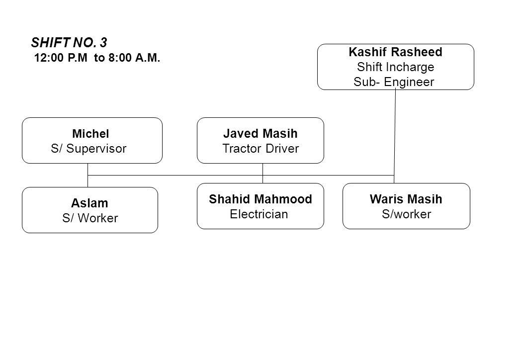 Michel S/ Supervisor Javed Masih Tractor Driver Kashif Rasheed Shift Incharge Sub- Engineer Aslam S/ Worker Shahid Mahmood Electrician Waris Masih S/w