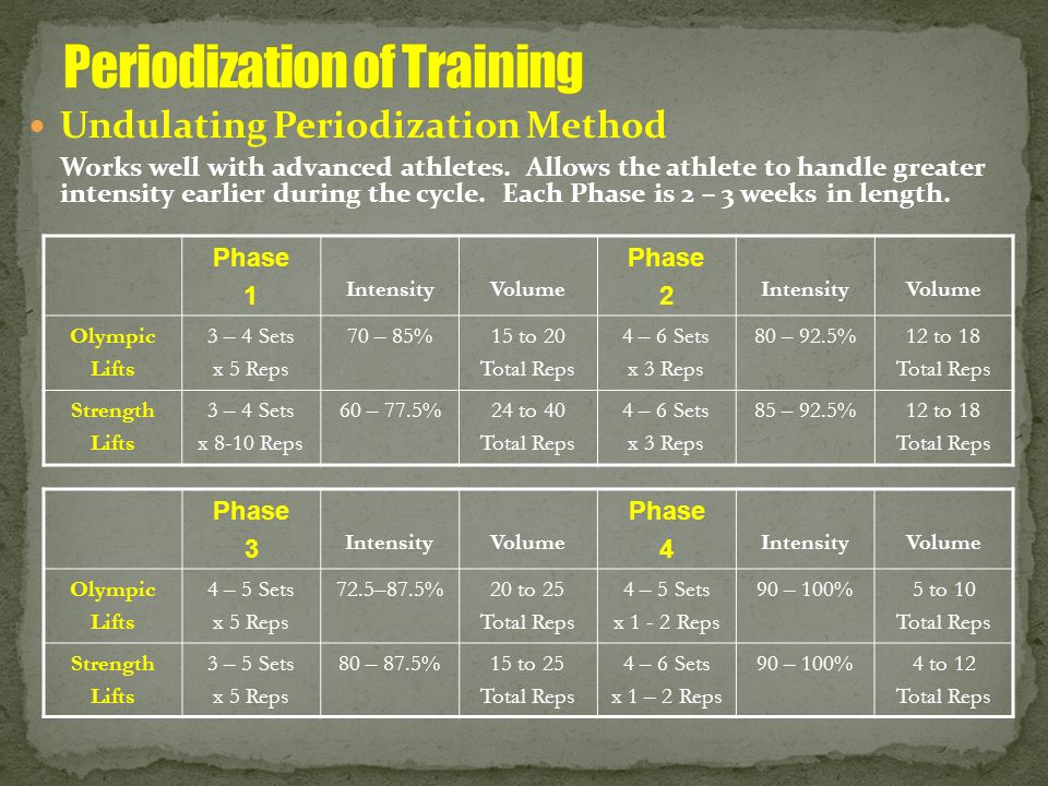Undulating Periodization Method Works well with advanced athletes. Allows the athlete to handle greater intensity earlier during the cycle. Each Phase